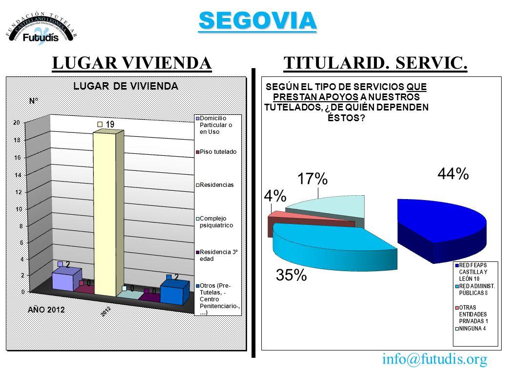 SEGOVIA TITULARID. SERVIC.LUGAR VIVIENDA info@futudis.org