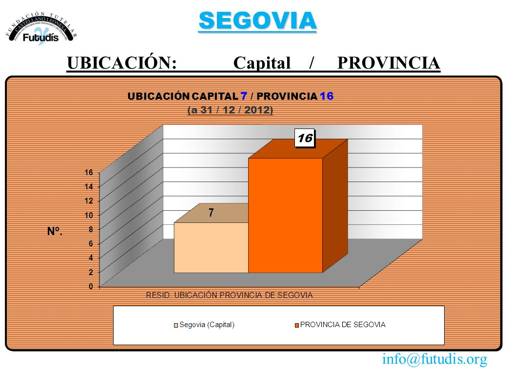 SEGOVIA UBICACIÓN: Capital / PROVINCIA info@futudis.org