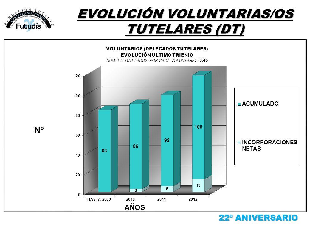 EVOLUCIÓN VOLUNTARIAS/OS TUTELARES (DT) 22º ANIVERSARIO