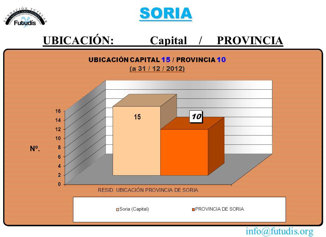 SORIA UBICACIÓN: Capital / PROVINCIA info@futudis.org