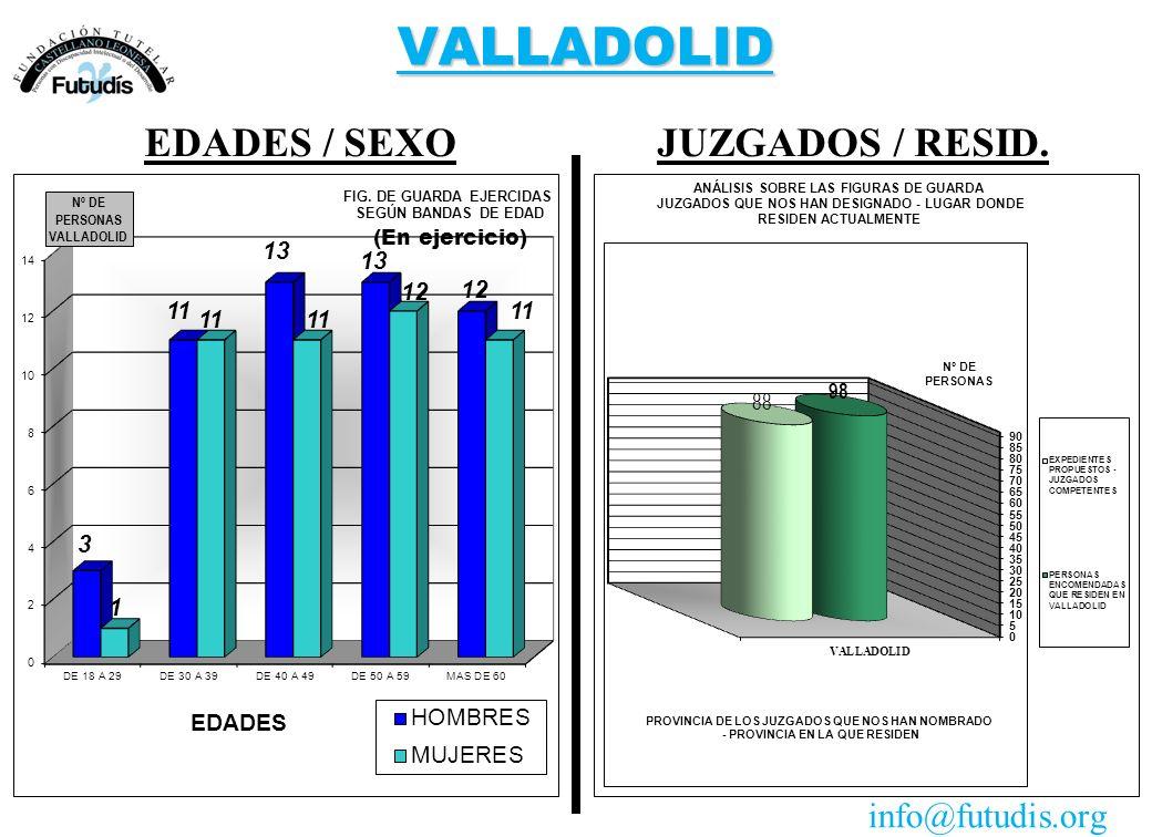 VALLADOLID JUZGADOS / RESID.EDADES / SEXO info@futudis.org