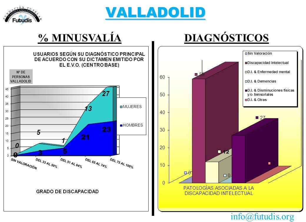 VALLADOLID DIAGNÓSTICOS% MINUSVALÍA info@futudis.org