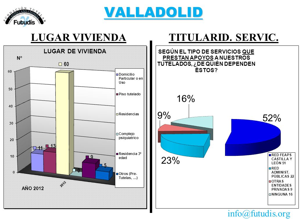 VALLADOLID TITULARID. SERVIC.LUGAR VIVIENDA info@futudis.org