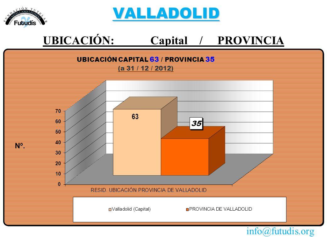 VALLADOLID UBICACIÓN: Capital / PROVINCIA info@futudis.org
