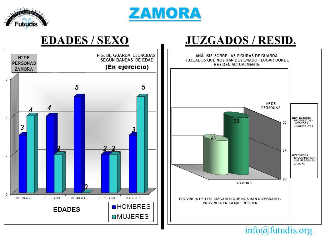 ZAMORA JUZGADOS / RESID.EDADES / SEXO info@futudis.org