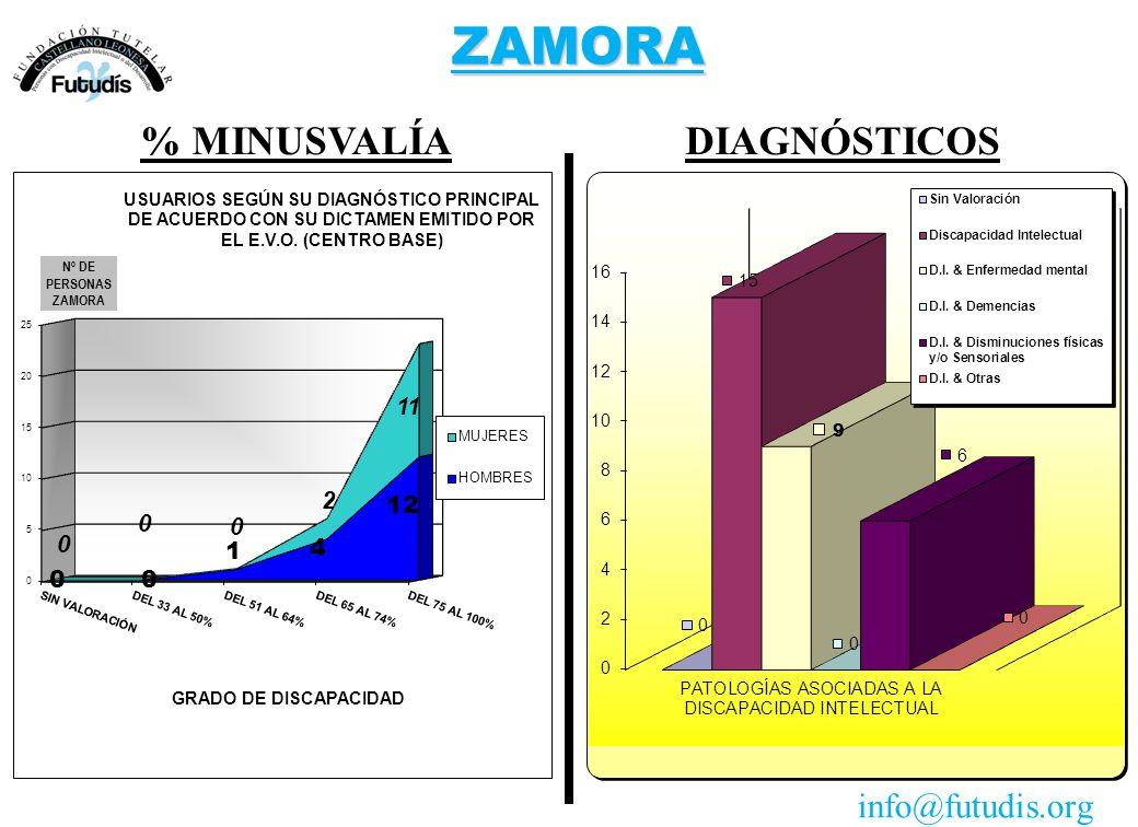 ZAMORA DIAGNÓSTICOS% MINUSVALÍA info@futudis.org