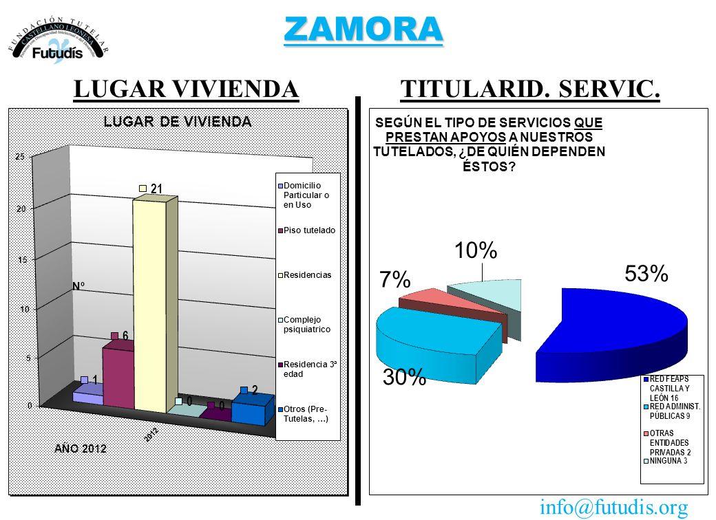 ZAMORA TITULARID. SERVIC.LUGAR VIVIENDA info@futudis.org