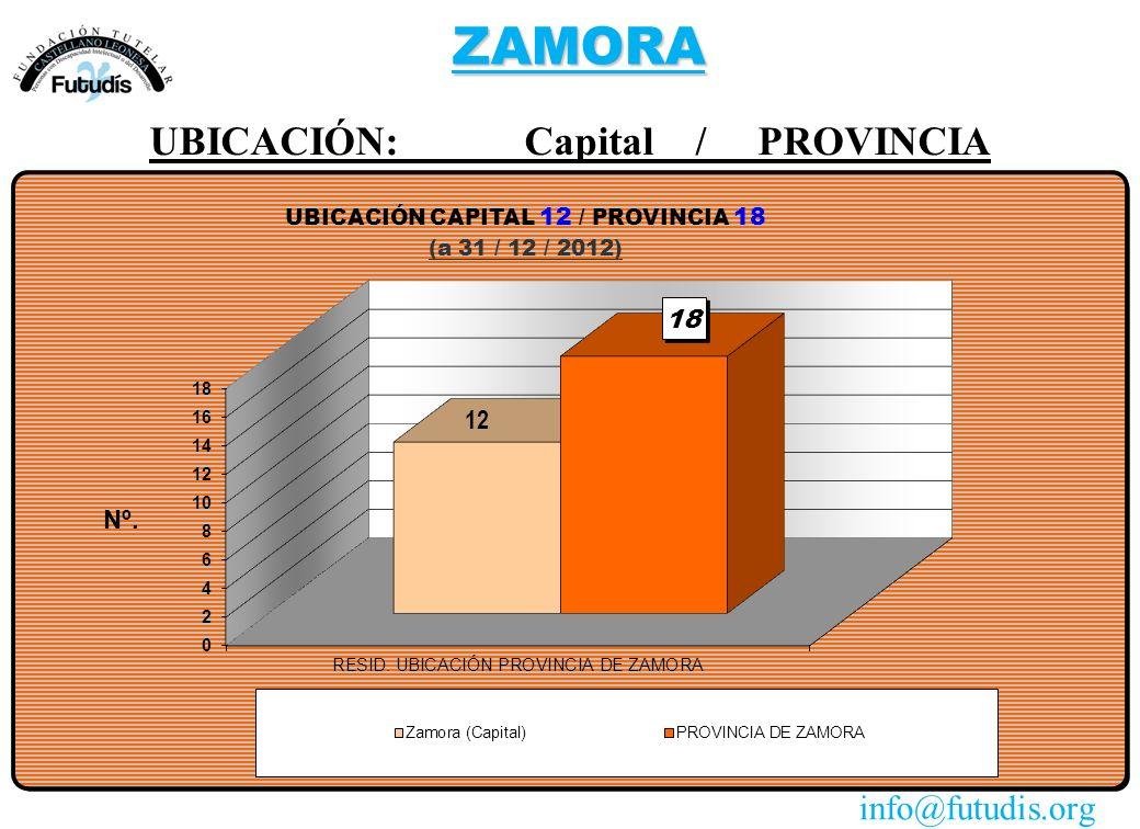 ZAMORA UBICACIÓN: Capital / PROVINCIA info@futudis.org
