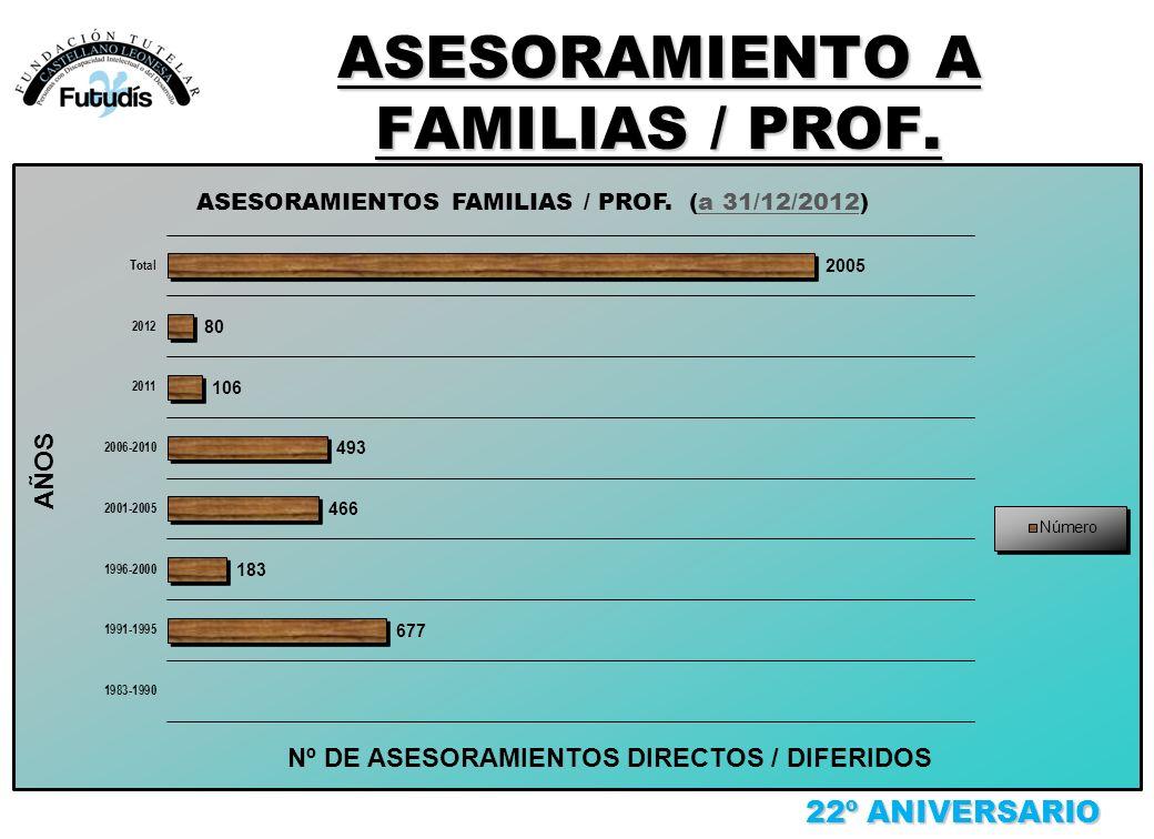 ASESORAMIENTO A FAMILIAS / PROF. 22º ANIVERSARIO