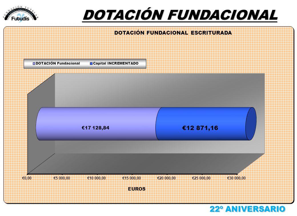 22º ANIVERSARIO DOTACIÓN FUNDACIONAL
