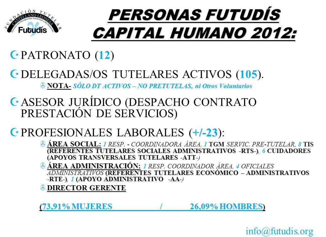 PERSONAS FUTUDÍS CAPITAL HUMANO 2012: ZPATRONATO (12) ZDELEGADAS/OS TUTELARES ACTIVOS (105). >NOTA- SÓLO DT ACTIVOS – NO PRETUTELAS, ni Otros Voluntar