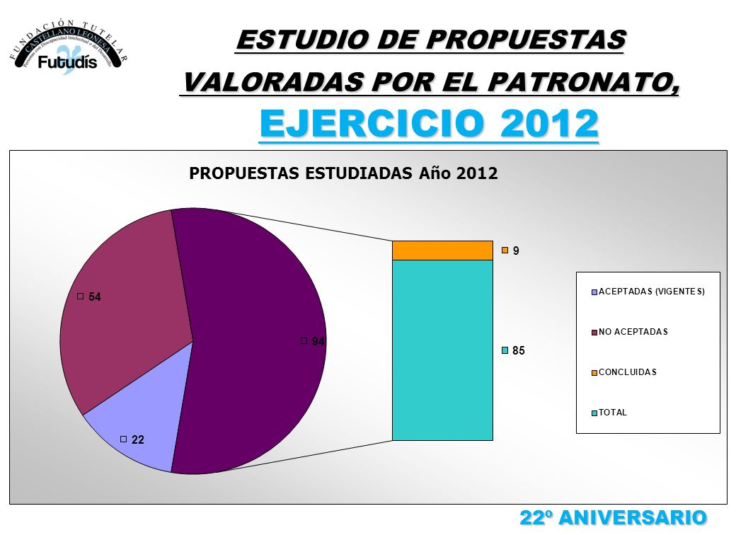 ESTUDIO DE PROPUESTAS VALORADAS POR EL PATRONATO, EJERCICIO 2012 22º ANIVERSARIO