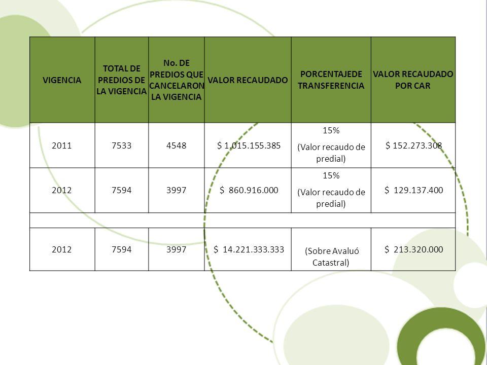 Aplicación del artículo 44 del Acuerdo N° 20 de 2011- Facultad al alcalde para adicionar el presupuesto CARTERA: A treinta y uno de diciembre de 2011 la Cartera del predial asciende a la suma de MIL NOVENTA Y CUATRO MILLONES QUINIENTOS ONCE MIL PESOS ($1.094.511.000) PRESCRIPCIONES: A la fecha se han otorgado cuatro prescripciones del impuesto predial por un valor de CINCO MILLONES CIENTO SESENTA Y CINCO MIL PESOS ($ 5.165.000.) M/cte.