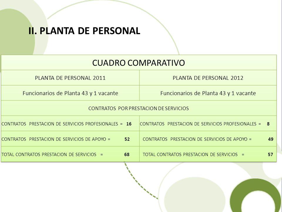 II. PLANTA DE PERSONAL