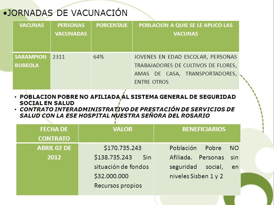 VIGILANCIA Y CONTROL Levantamiento del censo de los centros de estética y cosmetología para ser reportada al Dirección de Vigilancia y Control de la Secretaria de salud de Cundinamarca.
