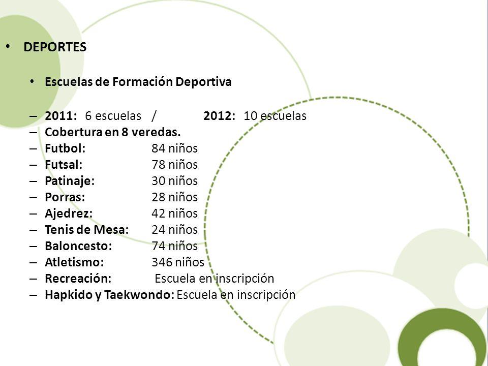 DEPORTES Escuelas de Formación Deportiva – 2011: 6 escuelas / 2012: 10 escuelas – Cobertura en 8 veredas. – Futbol: 84 niños – Futsal: 78 niños – Pati