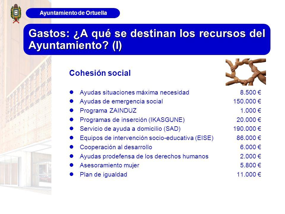 Ayuntamiento de Ortuella Gastos: ¿A qué se destinan los recursos del Ayuntamiento? (I) Cohesión social Ayudas situaciones máxima necesidad8.500 Ayudas