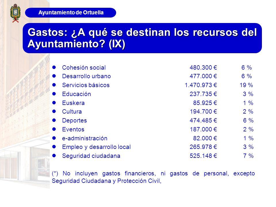 Ayuntamiento de Ortuella Gastos: ¿A qué se destinan los recursos del Ayuntamiento? (IX) Cohesión social480.300 6 % Desarrollo urbano477.000 6 % Servic