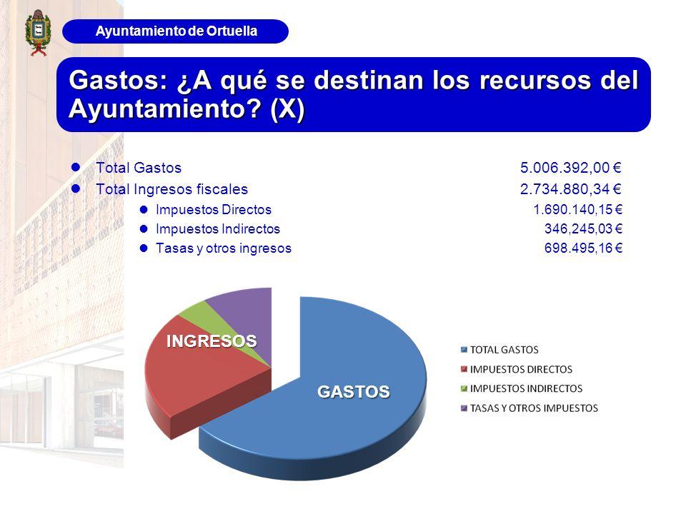 Ayuntamiento de Ortuella Gastos: ¿A qué se destinan los recursos del Ayuntamiento? (X) Total Gastos 5.006.392,00 Total Ingresos fiscales 2.734.880,34