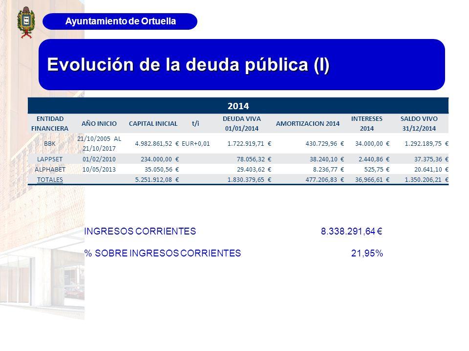 Ayuntamiento de Ortuella Evolución de la deuda pública (I) 2014 ENTIDAD FINANCIERA AÑO INICIOCAPITAL INICIALt/i DEUDA VIVA 01/01/2014 AMORTIZACION 201