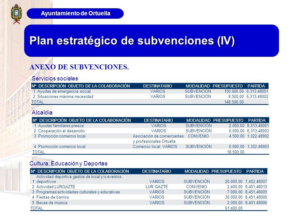 Ayuntamiento de Ortuella Plan estratégico de subvenciones (IV) ANEXO DE SUBVENCIONES. Servicios sociales Alcaldia Cultura, Educación y Deportes NºDESC