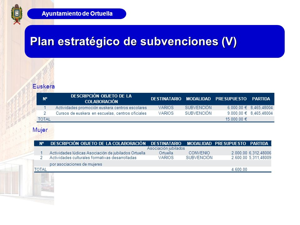 Ayuntamiento de Ortuella Plan estratégico de subvenciones (V) Euskera Mujer Nº DESCRIPCIÓN OBJETO DE LA COLABORACIÓN DESTINATARIOMODALIDADPRESUPUESTOP