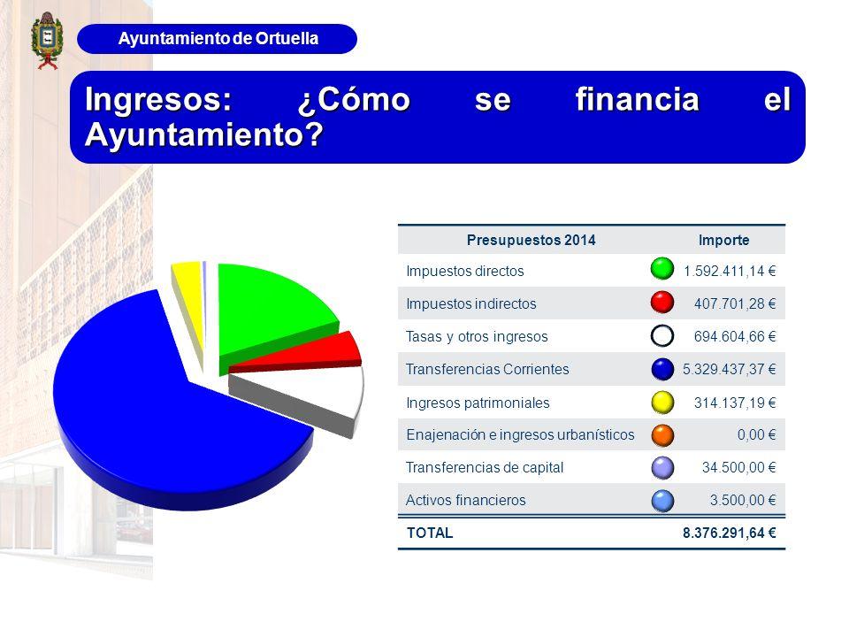 Ayuntamiento de Ortuella Ingresos: ¿Cómo se financia el Ayuntamiento? Presupuestos 2014Importe Impuestos directos1.592.411,14 Impuestos indirectos407.