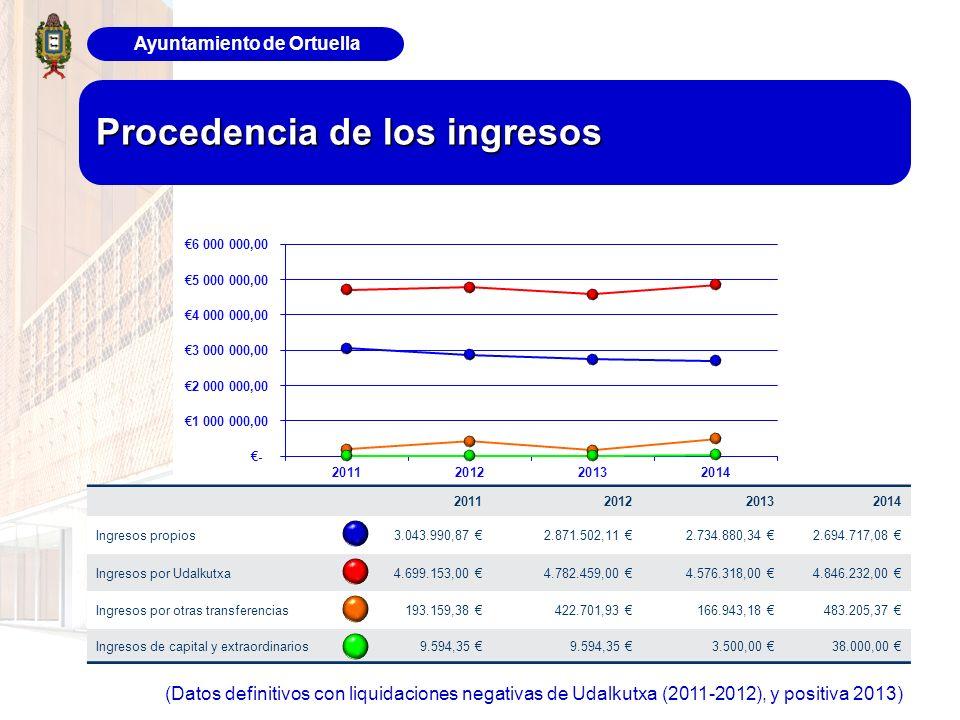 Ayuntamiento de Ortuella Procedencia de los ingresos 2011201220132014 Ingresos propios 3.043.990,87 2.871.502,11 2.734.880,34 2.694.717,08 Ingresos po