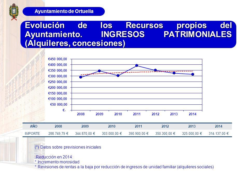 Ayuntamiento de Ortuella Evolución de los Recursos propios del Ayuntamiento. INGRESOS PATRIMONIALES (Alquileres, concesiones) AÑO200820092010201120122