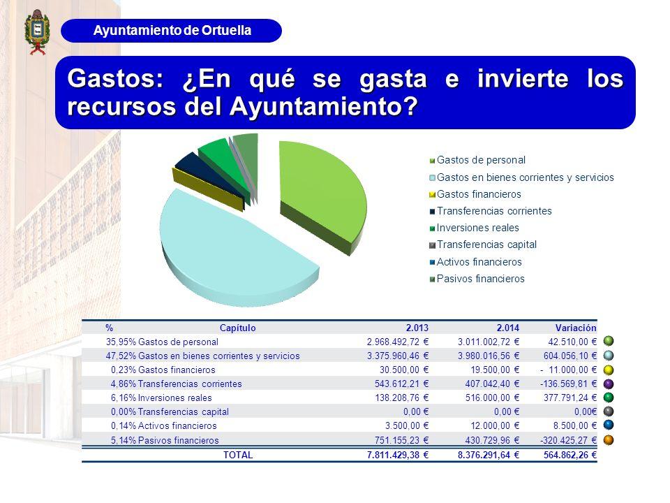 Ayuntamiento de Ortuella Gastos: ¿En qué se gasta e invierte los recursos del Ayuntamiento? %Capítulo2.0132.014Variación 35,95%Gastos de personal 2.96