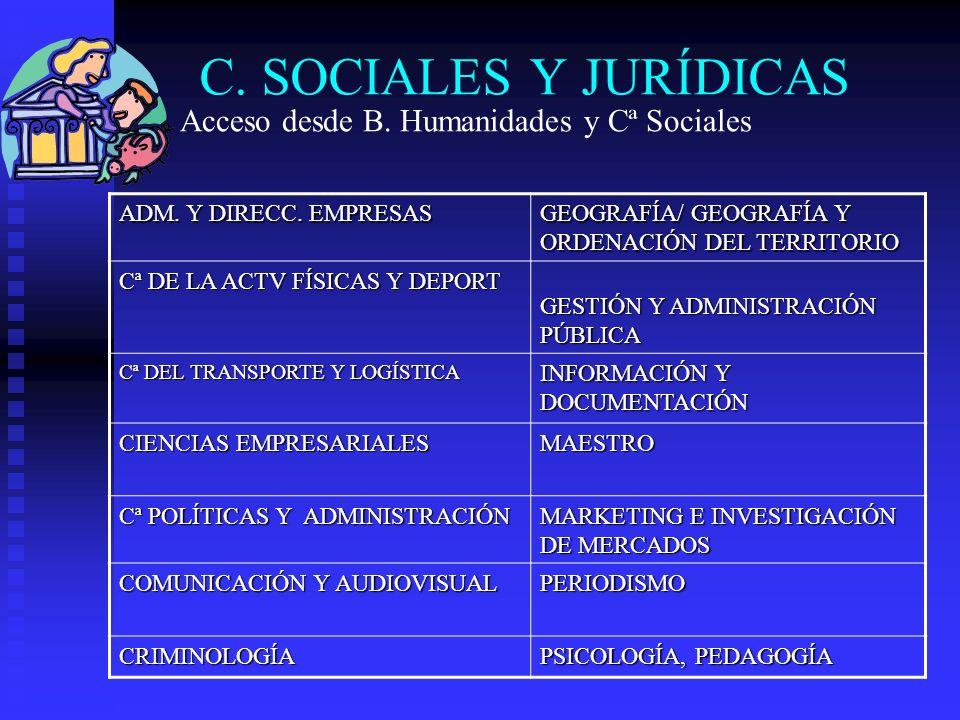 C. SOCIALES Y JURÍDICAS ADM. Y DIRECC. EMPRESAS GEOGRAFÍA/ GEOGRAFÍA Y ORDENACIÓN DEL TERRITORIO Cª DE LA ACTV FÍSICAS Y DEPORT GESTIÓN Y ADMINISTRACI