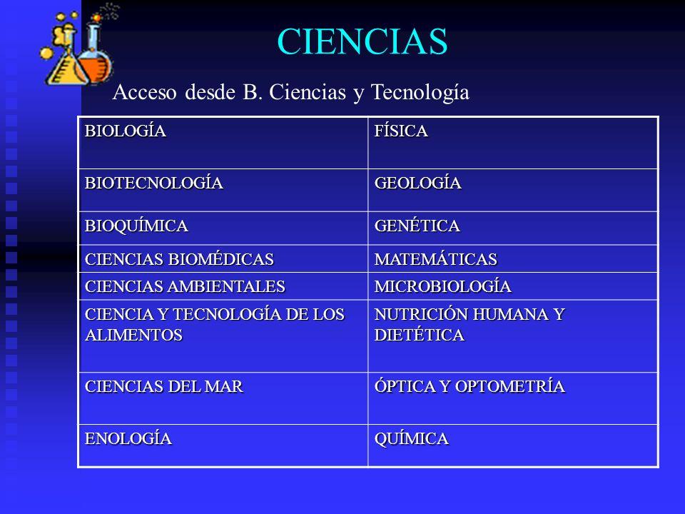 CIENCIASBIOLOGÍAFÍSICA BIOTECNOLOGÍAGEOLOGÍA BIOQUÍMICAGENÉTICA CIENCIAS BIOMÉDICAS MATEMÁTICAS CIENCIAS AMBIENTALES MICROBIOLOGÍA CIENCIA Y TECNOLOGÍ