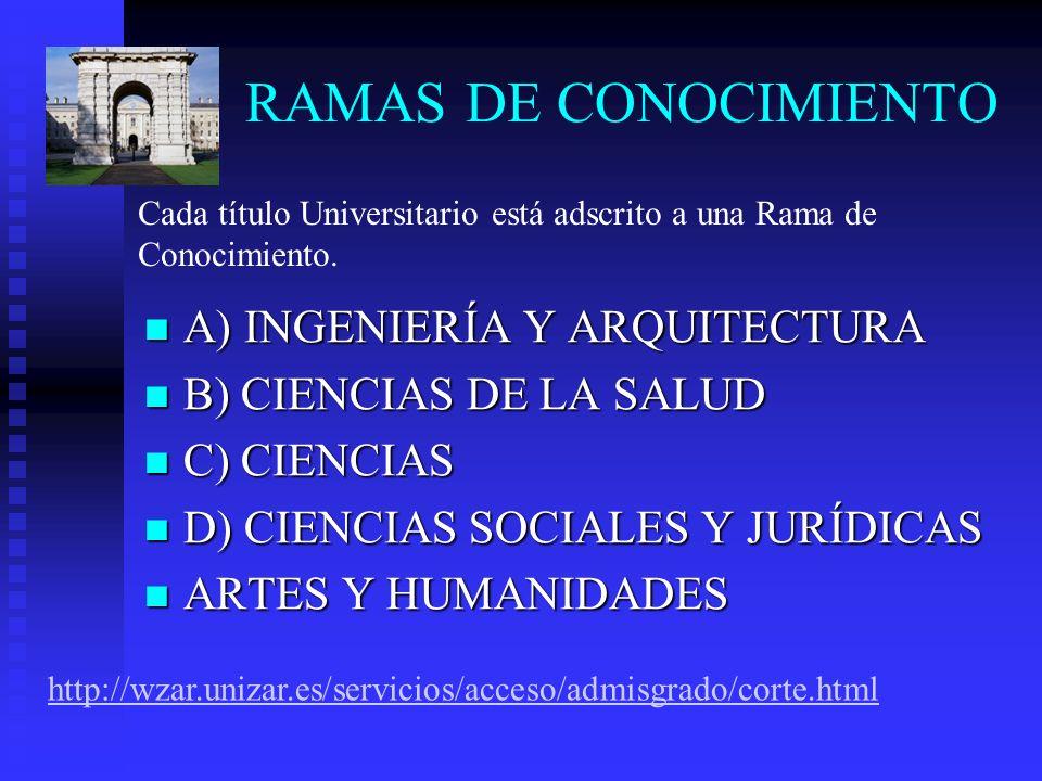 RAMAS DE CONOCIMIENTO A) INGENIERÍA Y ARQUITECTURA A) INGENIERÍA Y ARQUITECTURA B) CIENCIAS DE LA SALUD B) CIENCIAS DE LA SALUD C) CIENCIAS C) CIENCIA