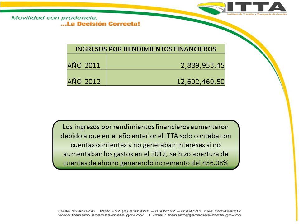 INGRESOS POR RENDIMIENTOS FINANCIEROS AÑO 20112,889,953.45 AÑO 201212,602,460.50 Los ingresos por rendimientos financieros aumentaron debido a que en