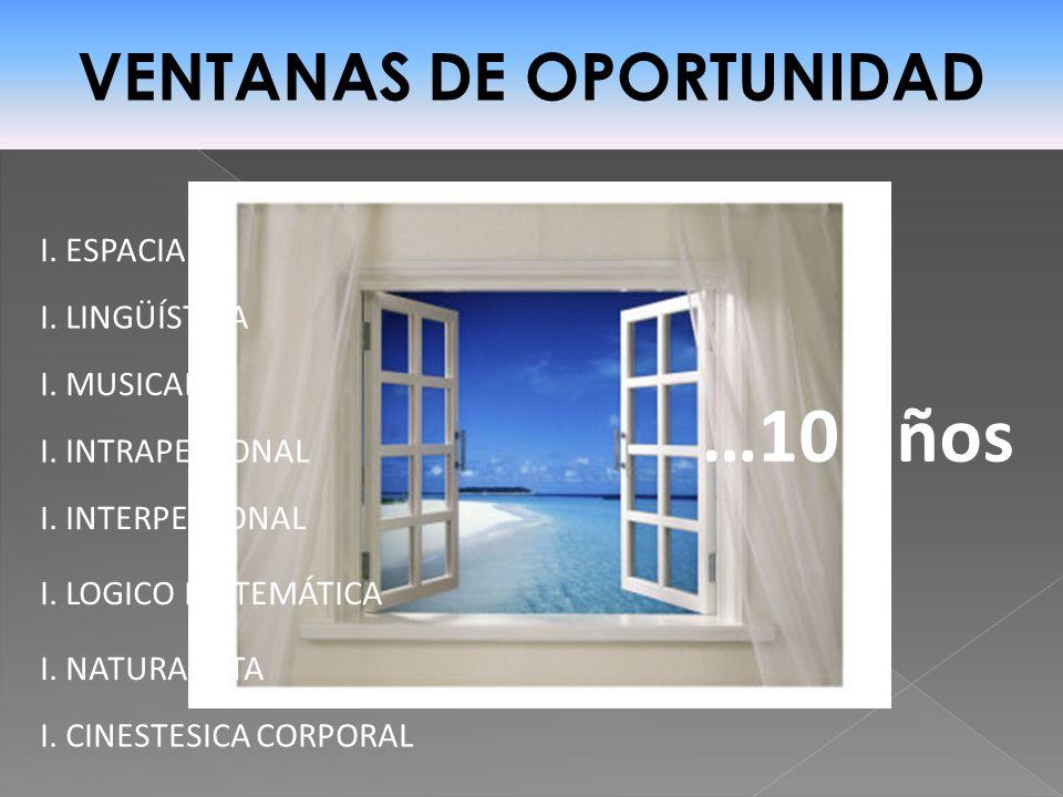 VENTANAS DE OPORTUNIDAD I. ESPACIAL I. LINGÜÍSTICA I. MUSICAL I. CINESTESICA CORPORAL I. INTRAPERSONAL I. INTERPERSONAL I. LOGICO MATEMÁTICA I. NATURA