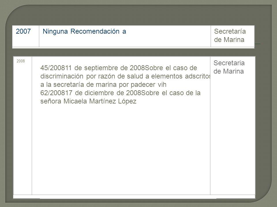 Añ o AsuntoInstitución destinataria 200 0 Ninguna Recomendación aSecretario de Marina 200 2 Ninguna Recomendación aSecretario de Marina 200 3 Ninguna