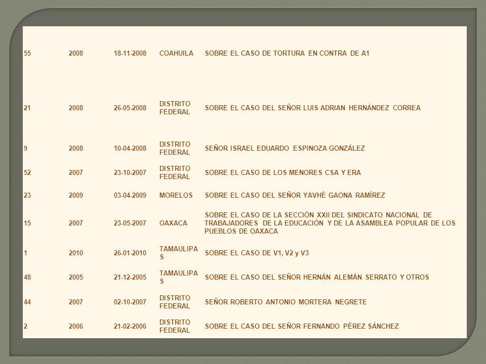55200818-11-2008COAHUILASOBRE EL CASO DE TORTURA EN CONTRA DE A1 21200826-05-2008 DISTRITO FEDERAL SOBRE EL CASO DEL SEÑOR LUIS ADRIAN HERNÁNDEZ CORRE