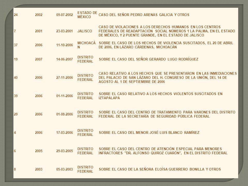 24200209-07-2002 ESTADO DE MÉXICO CASO DEL SEÑOR PEDRO ARENAS GALICIA Y OTROS 7200123-03-2001JALISCO CASO DE VIOLACIONES A LOS DERECHOS HUMANOS EN LOS