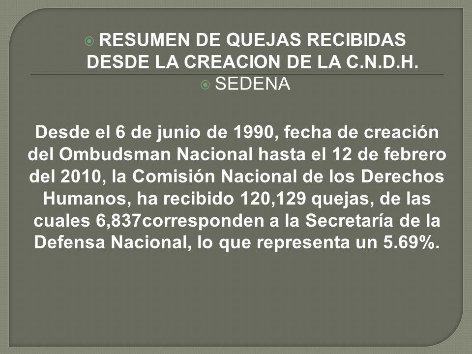 RESUMEN DE QUEJAS RECIBIDAS DESDE LA CREACION DE LA C.N.D.H. SEDENA Desde el 6 de junio de 1990, fecha de creación del Ombudsman Nacional hasta el 12
