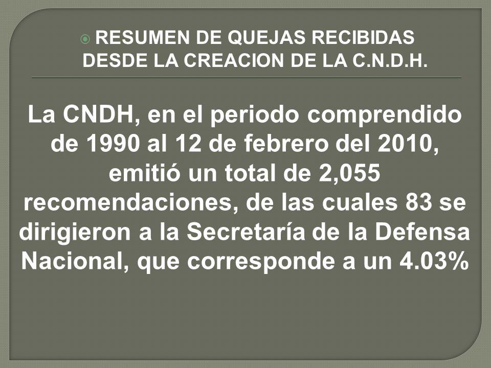 RESUMEN DE QUEJAS RECIBIDAS DESDE LA CREACION DE LA C.N.D.H. La CNDH, en el periodo comprendido de 1990 al 12 de febrero del 2010, emitió un total de