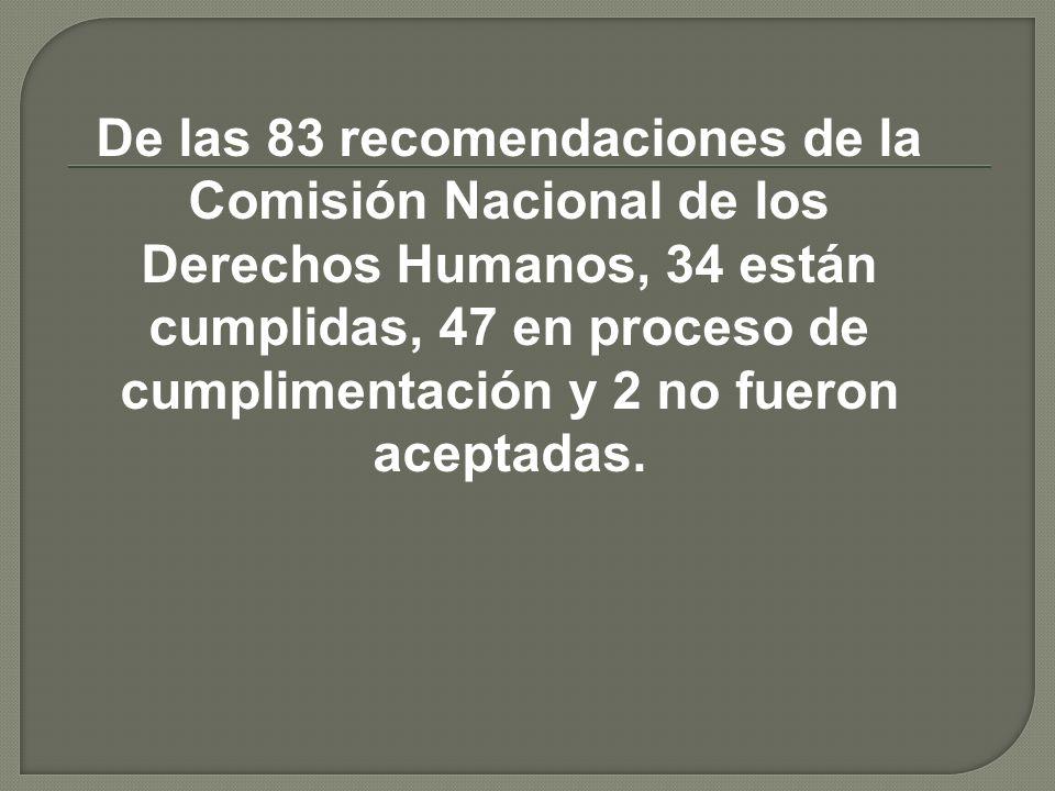De las 83 recomendaciones de la Comisión Nacional de los Derechos Humanos, 34 están cumplidas, 47 en proceso de cumplimentación y 2 no fueron aceptada