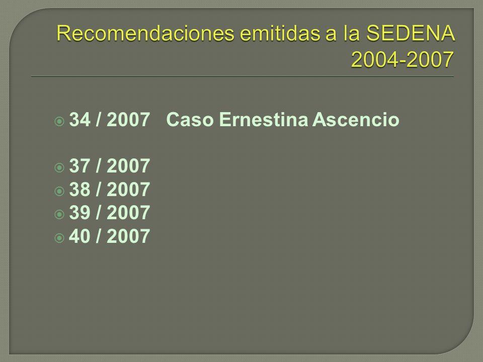 55200818-11-2008COAHUILASOBRE EL CASO DE TORTURA EN CONTRA DE A1 21200826-05-2008 DISTRITO FEDERAL SOBRE EL CASO DEL SEÑOR LUIS ADRIAN HERNÁNDEZ CORREA 9200810-04-2008 DISTRITO FEDERAL SEÑOR ISRAEL EDUARDO ESPINOZA GONZÁLEZ 52200723-10-2007 DISTRITO FEDERAL SOBRE EL CASO DE LOS MENORES CSA Y ERA 23200903-04-2009MORELOSSOBRE EL CASO DEL SEÑOR YAVHÉ GAONA RAMÍREZ 15200723-05-2007OAXACA SOBRE EL CASO DE LA SECCIÓN XXII DEL SINDICATO NACIONAL DE TRABAJADORES DE LA EDUCACIÓN Y DE LA ASAMBLEA POPULAR DE LOS PUEBLOS DE OAXACA 1201026-01-2010 TAMAULIPA S SOBRE EL CASO DE V1, V2 y V3 48200521-12-2005 TAMAULIPA S SOBRE EL CASO DEL SEÑOR HERNÁN ALEMÁN SERRATO Y OTROS 44200702-10-2007 DISTRITO FEDERAL SEÑOR ROBERTO ANTONIO MORTERA NEGRETE 2200621-02-2006 DISTRITO FEDERAL SOBRE EL CASO DEL SEÑOR FERNANDO PÉREZ SÁNCHEZ