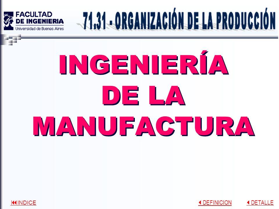 INDICE DEFINICION DEFINICION DETALLE DETALLE INGENIERÍA DE LA MANUFACTURA