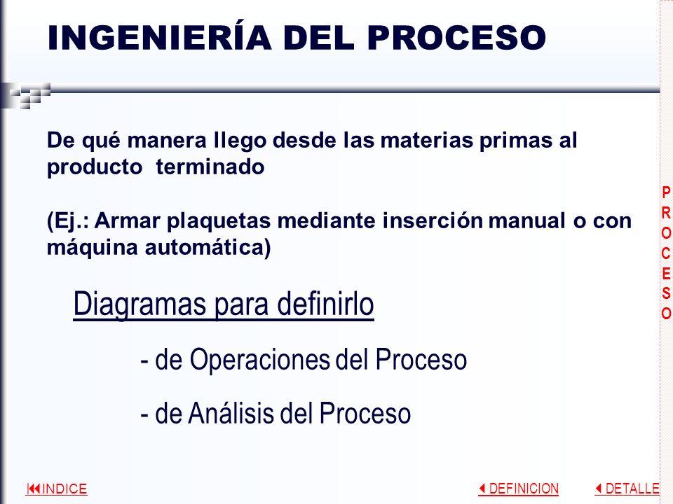 INDICE DEFINICION DEFINICION DETALLE DETALLE PRODUCTOPRODUCTO PRODUCTOPRODUCTO LISTADO DE MATERIALES -Materiales directos -Materiales indirectos (cada