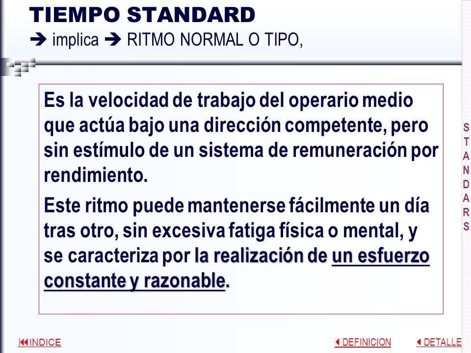 INDICE DEFINICION DEFINICION DETALLE DETALLE INGENIERÍA DE STANDARDS Standard de Costos Directos Standard de Materiales Standard de Mano de Obra Mano