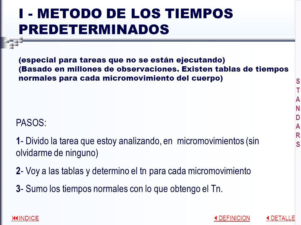 INDICE DEFINICION DEFINICION DETALLE DETALLE EL TIEMPO STANDARD (Tst) Tst. = Tiempo Normal + Suplementos Suplementos por: Necesidades personales Fatig