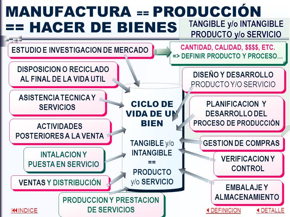 INDICE DEFINICION DEFINICION DETALLE DETALLE MANUFACTURA CICLO DE VIDA DE UN BIEN TANGIBLE y/o INTANGIBLE == PRODUCTO y/o SERVICIO CICLO DE VIDA DE UN BIEN TANGIBLE y/o INTANGIBLE == PRODUCTO y/o SERVICIO DISPOSICION O RECICLADO AL FINAL DE LA VIDA UTIL ASISTENCIA TECNICA Y SERVICIOS ACTIVIDADES POSTERIORES A LA VENTA INTALACION Y PUESTA EN SERVICIO VENTAS Y DISTRIBUCIÓN EMBALAJE Y ALMACENAMIENTO VERIFICACION Y CONTROL PRODUCCION Y PRESTACION DE SERVICIOS DISEÑO Y DESARROLLO PRODUCTO Y/O SERVICIO PLANIFICACION Y DESARROLLO DEL PROCESO DE PRODUCCIÓN GESTION DE COMPRAS == HACER DE BIENES TANGIBLE y/o INTANGIBLE PRODUCTO y/o SERVICIO == PRODUCCIÓN ESTUDIO E INVESTIGACION DE MERCADO CANTIDAD, CALIDAD, $$$$, ETC.