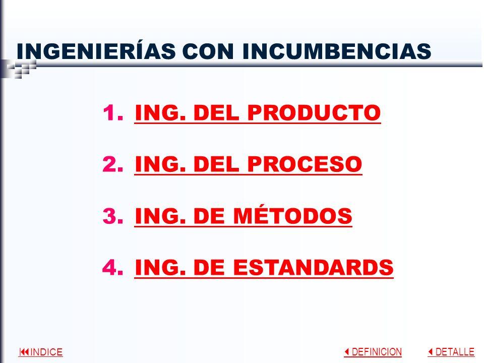 INDICE DEFINICION DEFINICION DETALLE DETALLE INGENIERÍAS CON INCUMBENCIAS 1.ING.