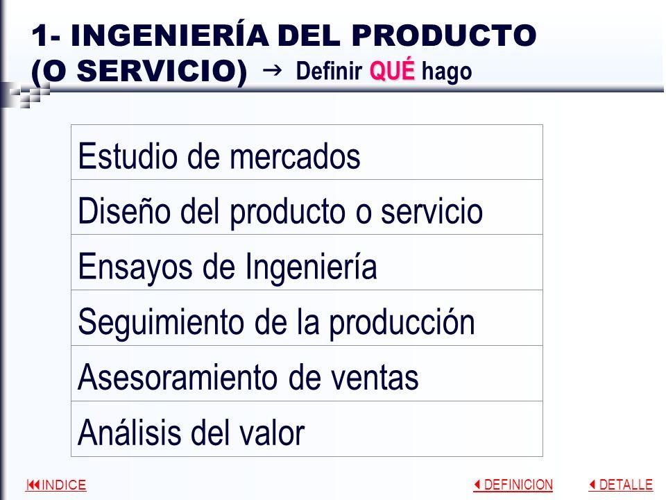 INDICE DEFINICION DEFINICION DETALLE DETALLE 1- INGENIERÍA DEL PRODUCTO (O SERVICIO) Análisis del valor Asesoramiento de ventas Seguimiento de la producción Ensayos de Ingeniería Diseño del producto o servicio Estudio de mercados QUÉ Definir QUÉ hago