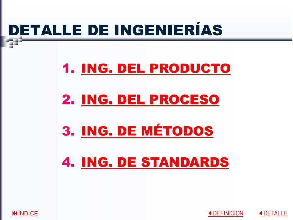 INDICE DEFINICION DEFINICION DETALLE DETALLE DETALLE DE INGENIERÍAS 1.ING.
